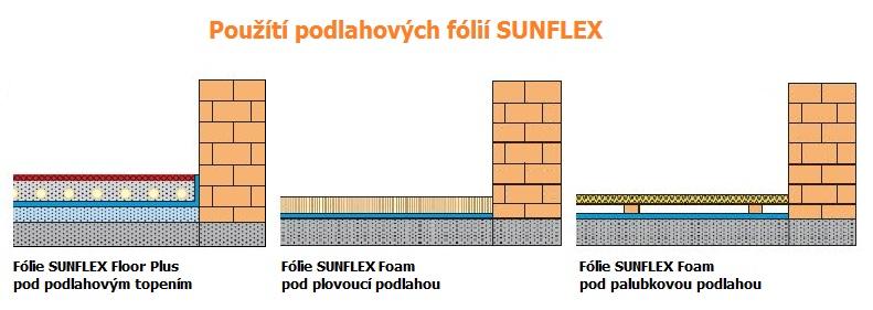 Použití podlahových fólií